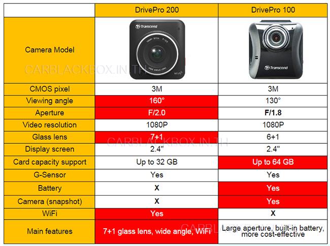 เปรียบเทียบ Transcend DrivePro 100 และ 200